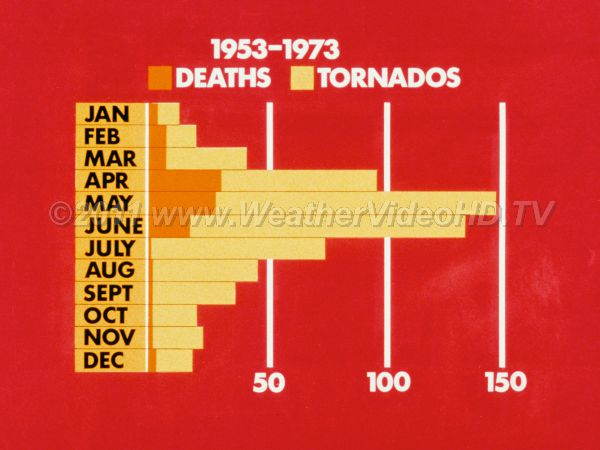 The peak months for tornadoes? They can occur any month of the year, but April through June are the peak.